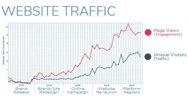 Curvy Couture Web Traffic