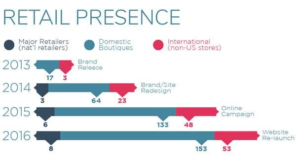 Curvy Couture Retail Reach